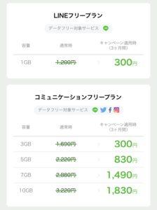 LINEモバイル キャンペーン適用価格