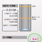 【UQモバイルの悩み解決】データ通信量を使い過ぎてしまった場合の対処法