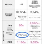 UQモバイルのマンスリー割で維持費を下げるならiPhone6sが狙い目