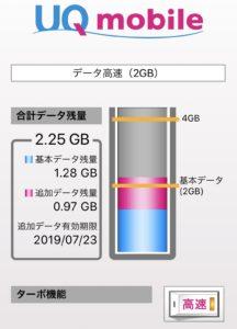UQモバイル データチャージ1