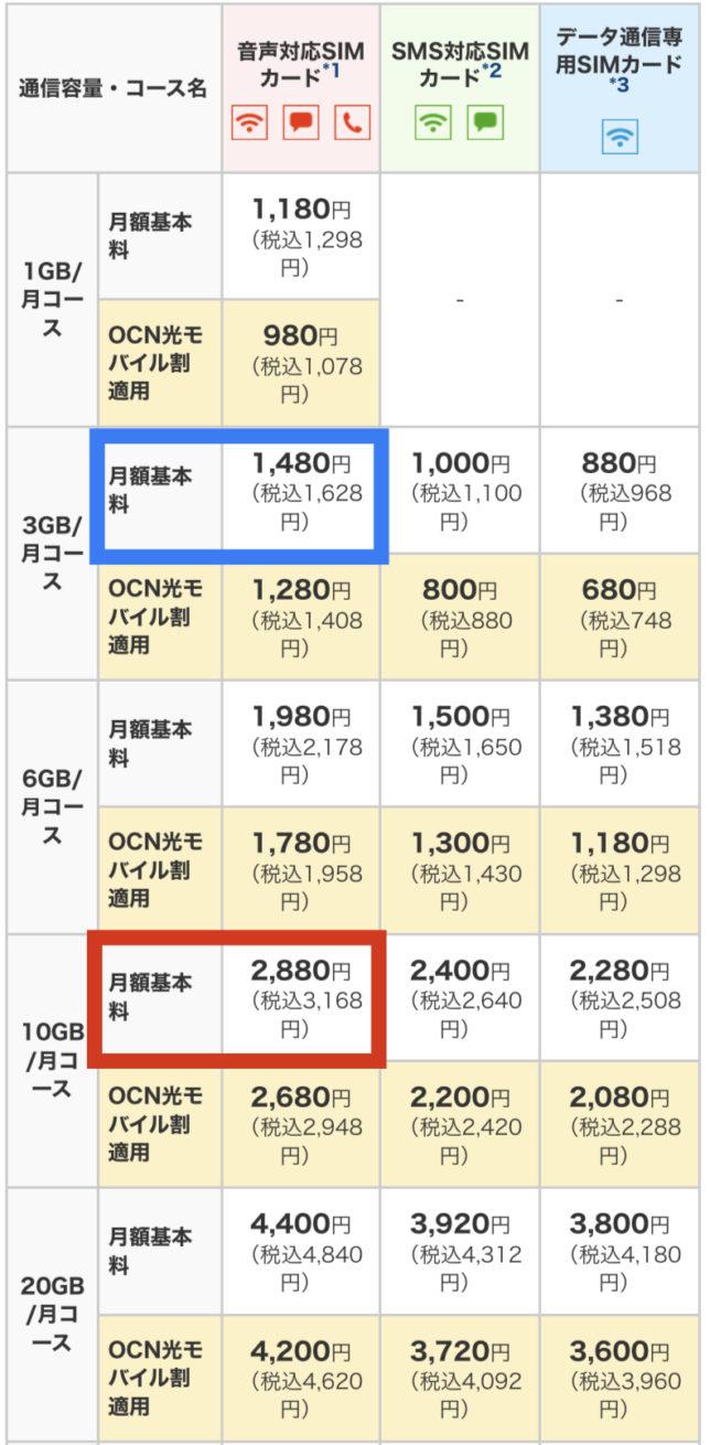 OCNモバイルONE 料金プラン