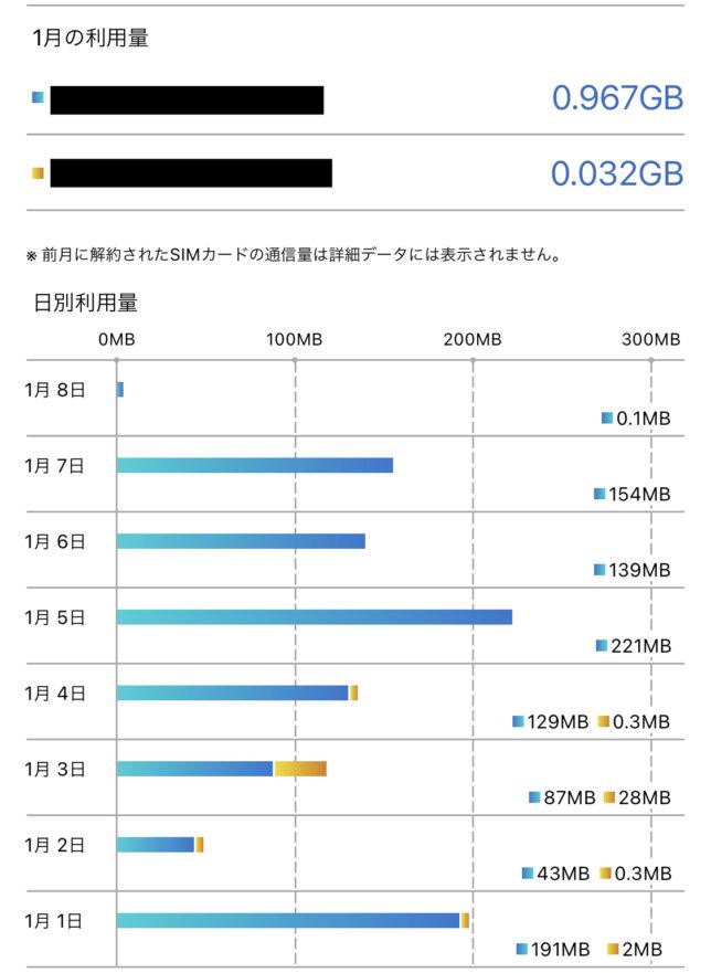 BIGLOBEモバイル シェアSIMデータ量