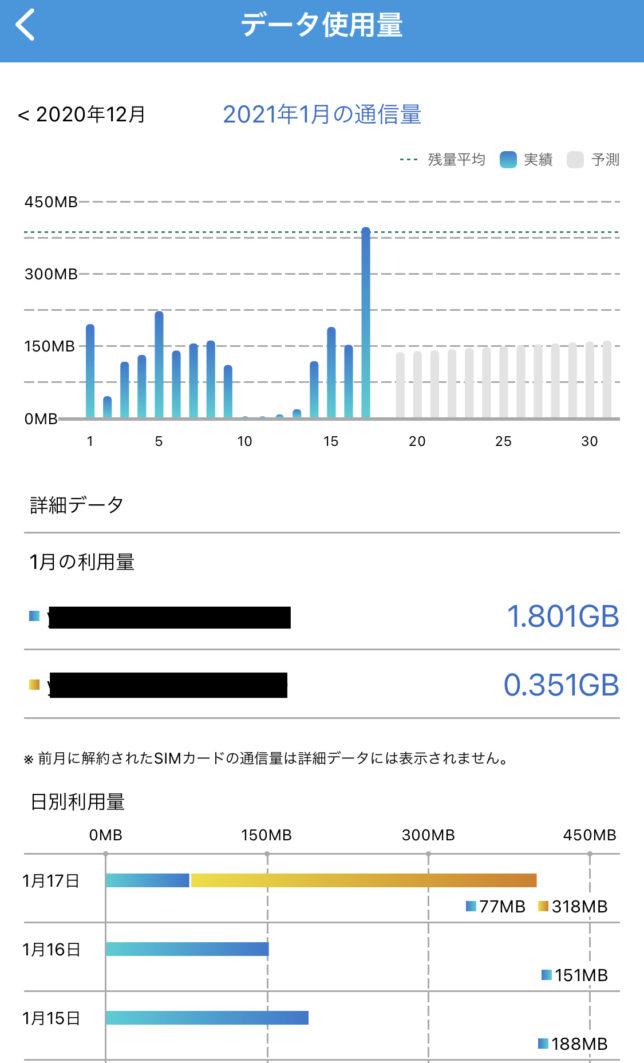 BIGLOBEモバイル データ使用量